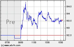 WM Intraday Chart