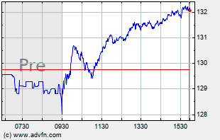 WMT Intraday Chart