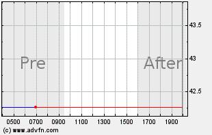 WPM Intraday Chart