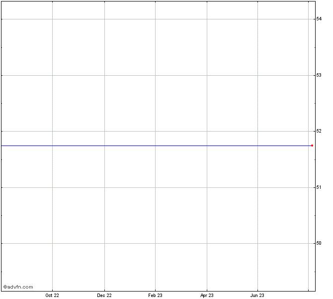 Wyndham Destinations Stock Chart Wynd