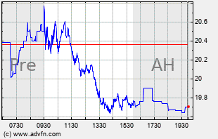 X Intraday Chart