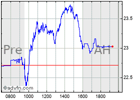 Intraday United States Steel chart