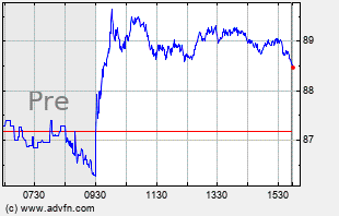 XOM Intraday Chart