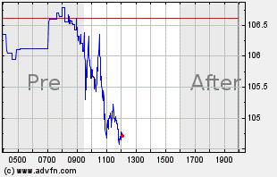 XOM Intraday Chart
