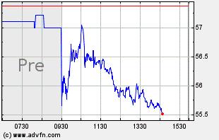 YUMC Intraday Chart