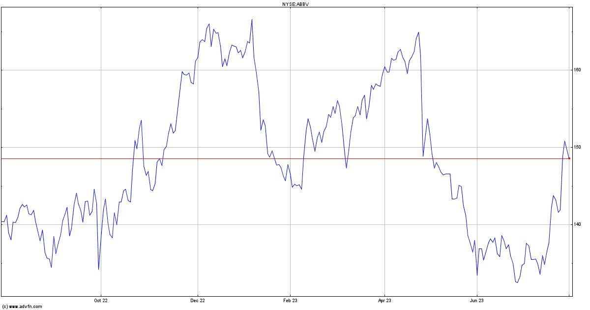 Abbvie Inc Stock Quote Abbv Stock Price News Charts Message