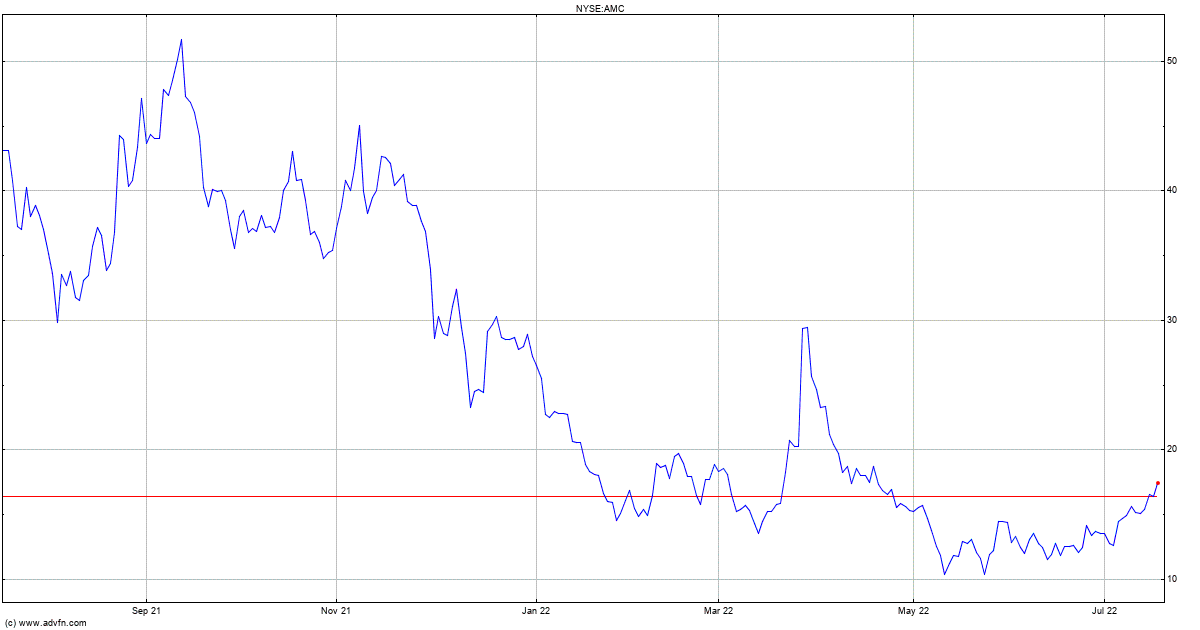 Amc Entertainment Holdings Inc Stock Quote Amc Stock Price