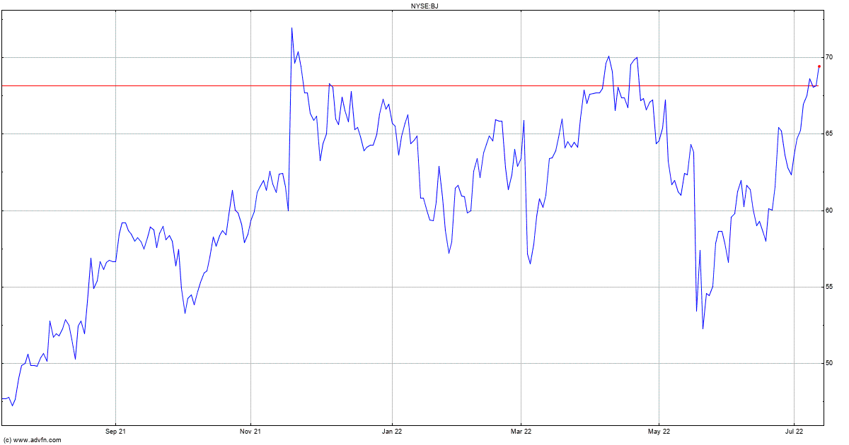 Bjs Wholesale Club Stock Quote Bj Stock Price News Charts