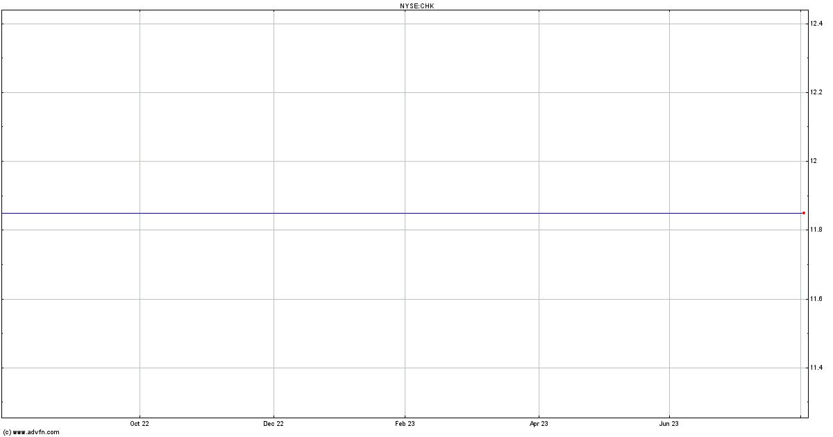 Chesapeake Stock Quote Chk Stock Price News Charts Message