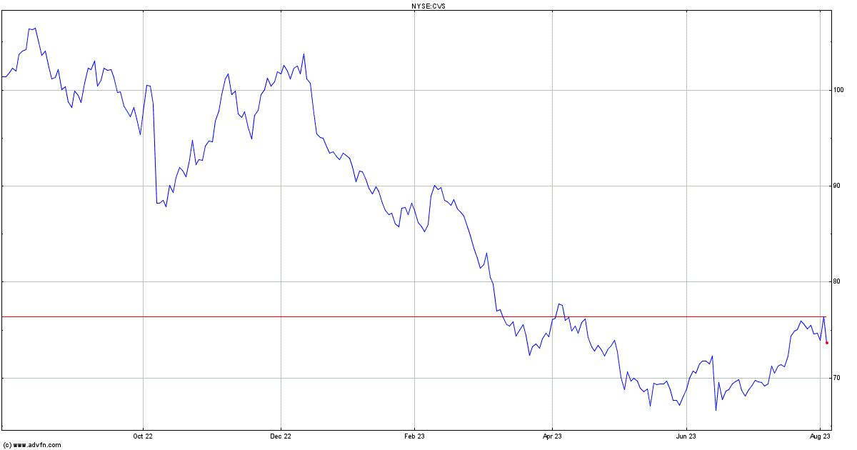 Cvs Health Corporation Stock Quote Cvs Stock Price News Charts
