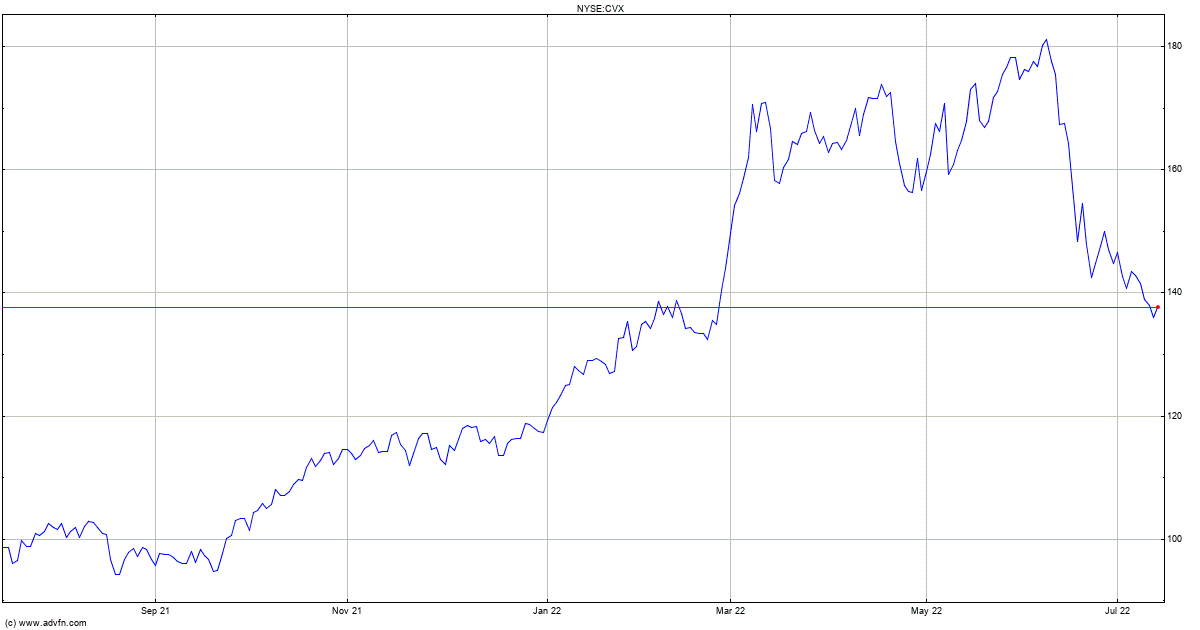 Chevron Stock Quote Cvx Stock Price News Charts Message Board