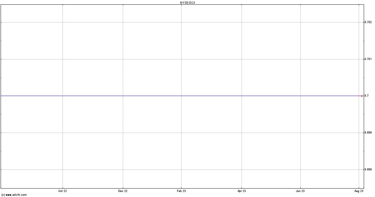 Daimlerchrysler Stock Quote Dcx Stock Price News Charts