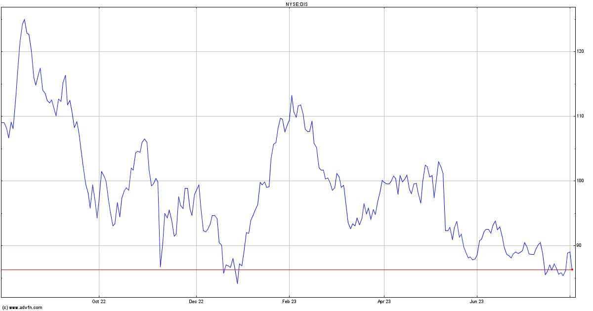 Walt Disney Stock Quote Dis Stock Price News Charts Message