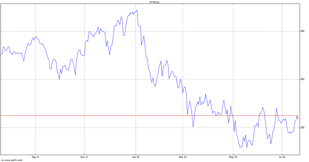 Estee Lauder Stock Quote El Stock Price News Charts Message