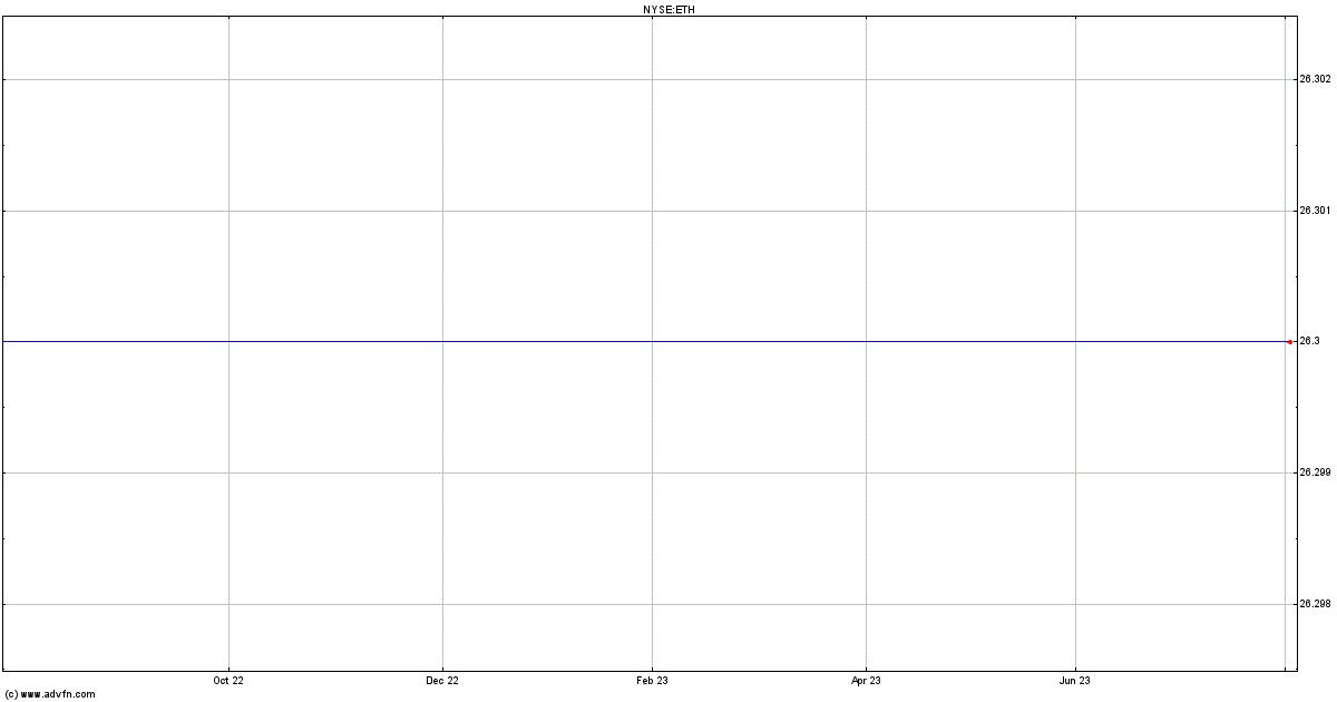 Ethan Allen Interior Stock Quote Eth Stock Price News Charts