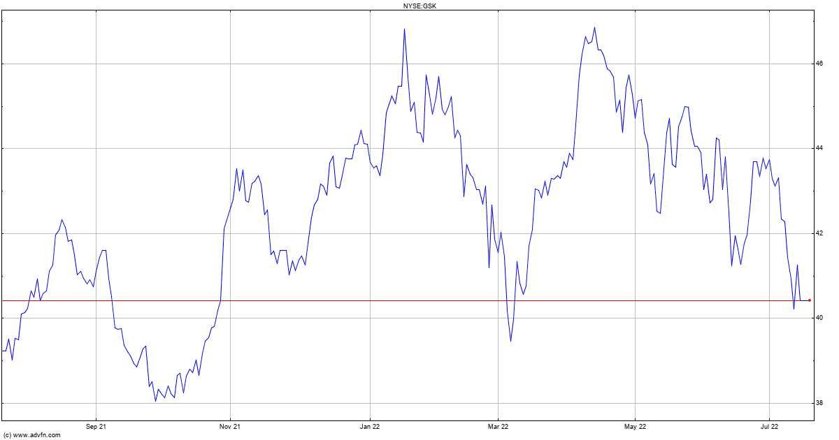 Glaxosmithkline Stock Quote Gsk Stock Price News Charts