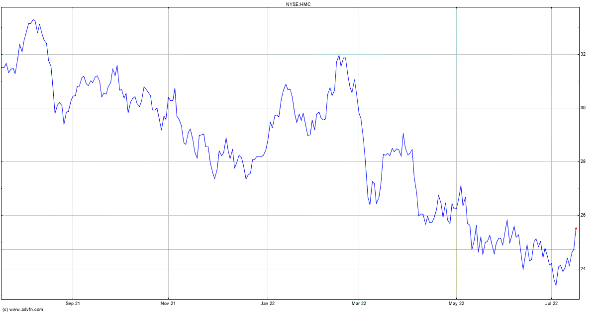 Honda Motor Stock Quote Hmc Price News Charts Message Board Trades