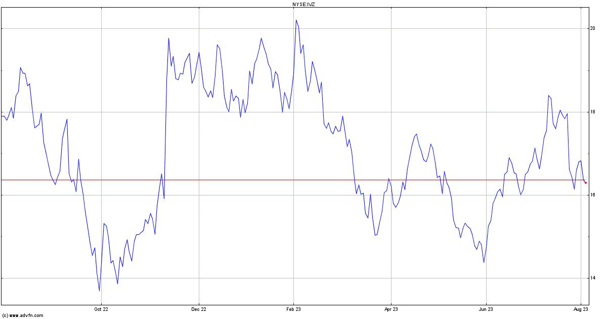 Invesco Ltd Stock Quote Ivz Stock Price News Charts Message