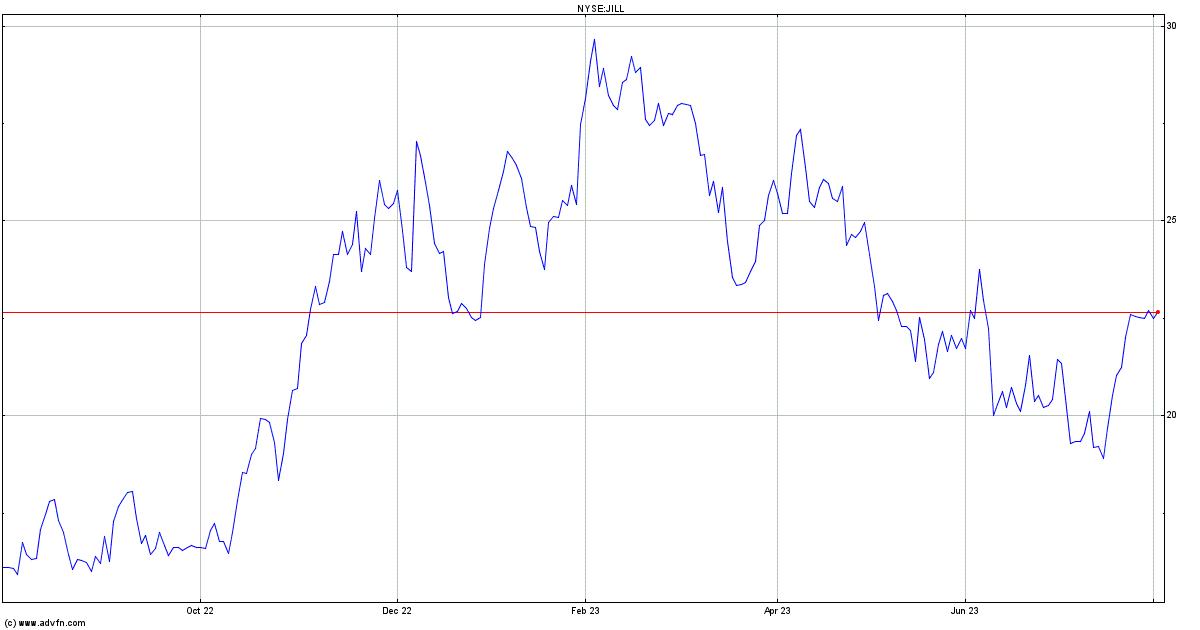 Jjill Inc Stock Quote Jill Stock Price News Charts Message