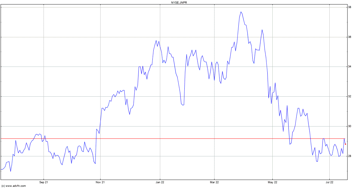 Juniper Networks Inc Stock Quote Jnpr Stock Price News Charts