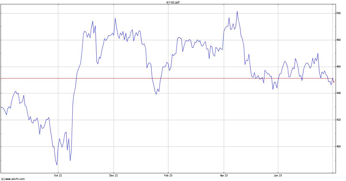 Lockheed Martin Stock Quote Lmt Stock Price News Charts