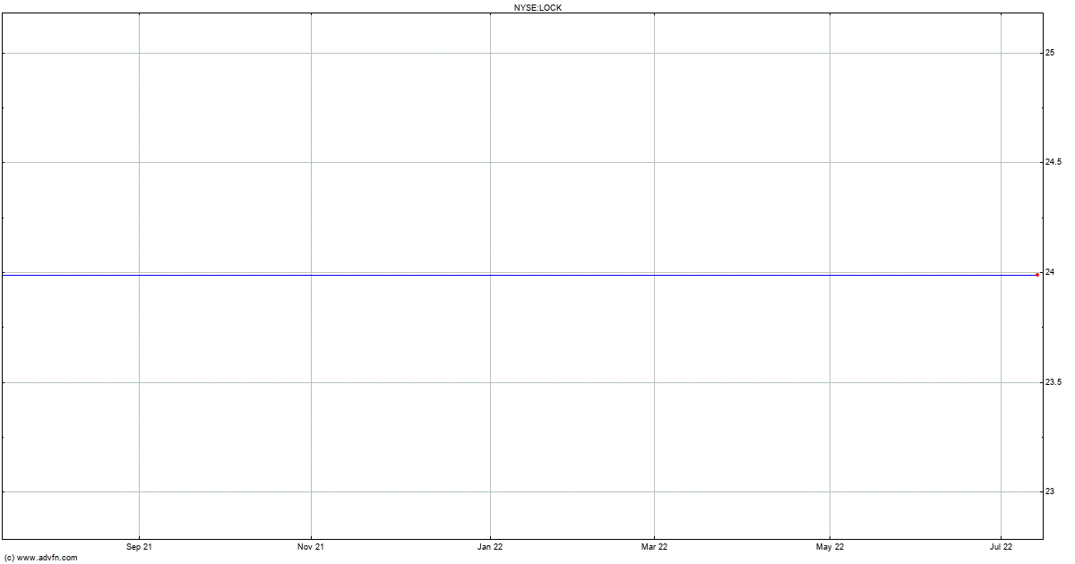Lifelock Inc Delisted Stock Chart Lock