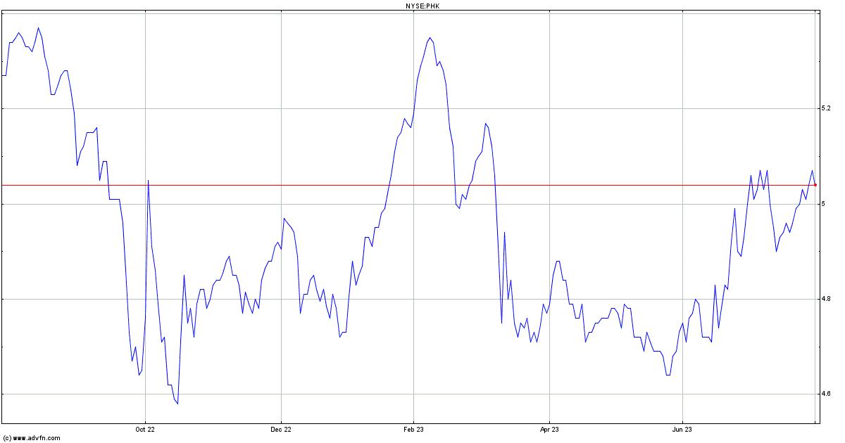 Pimco High Income Stock Quote. PHK - Stock Price, News, Charts, Message Board, Trades
