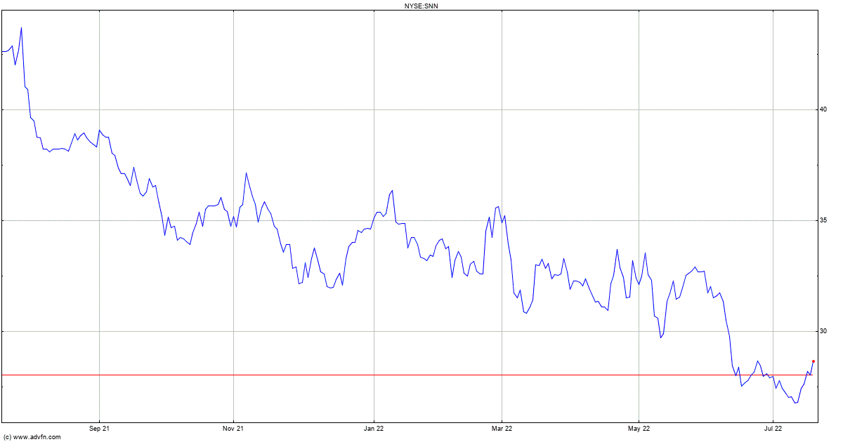 Smith Nephew Stock Quote Snn Stock Price News Charts Message