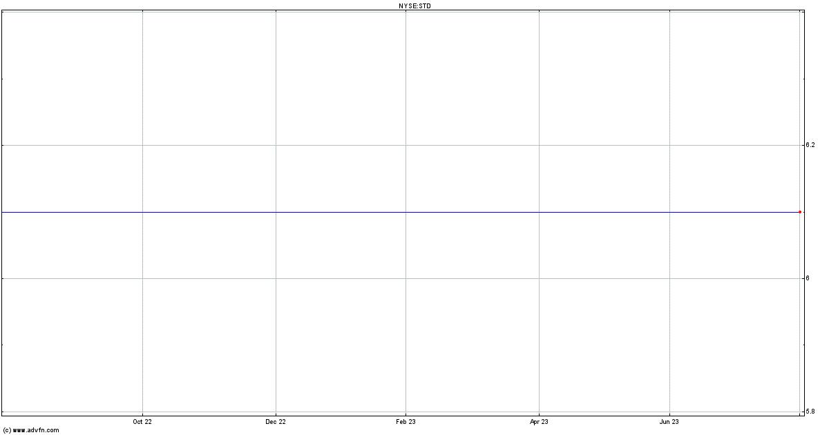 Banco Santander Stock Quote Std Stock Price News Charts