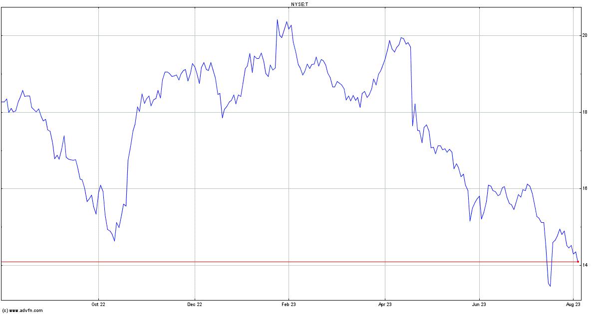 Att Inc Stock Quote T Stock Price News Charts Message Board