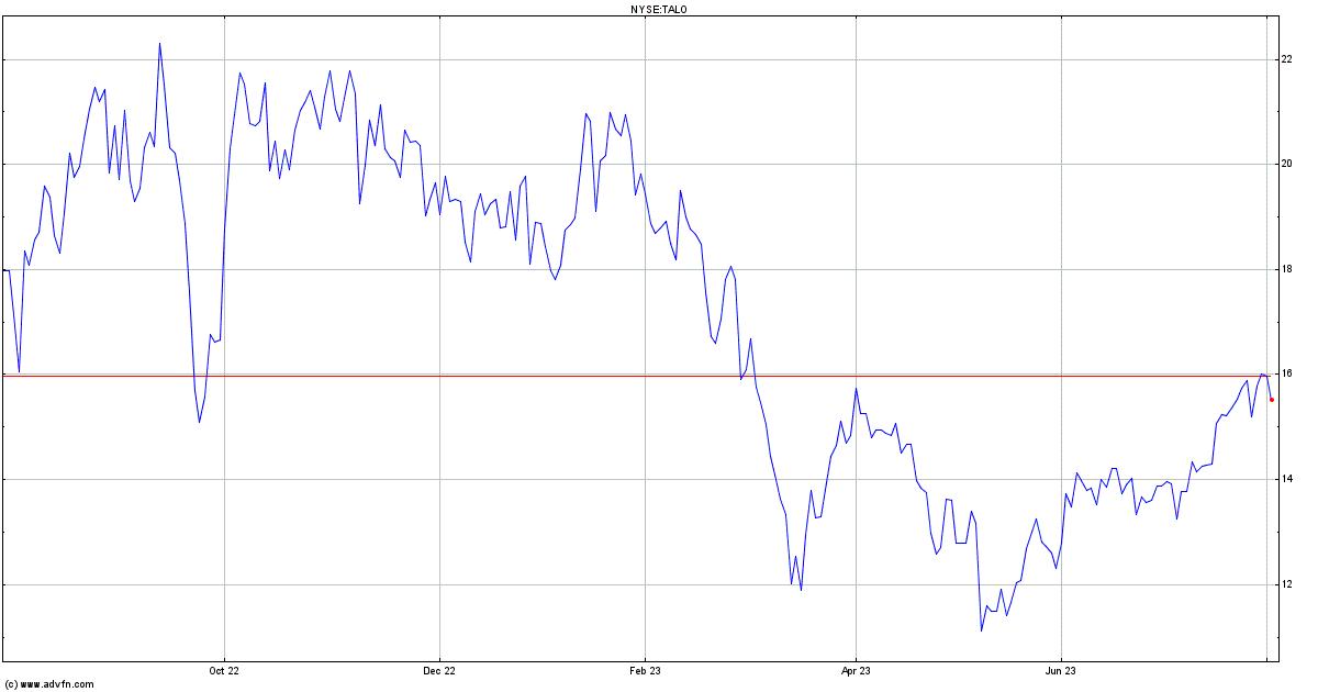 Talos Energy Inc Stock Quote Talo Stock Price News Charts