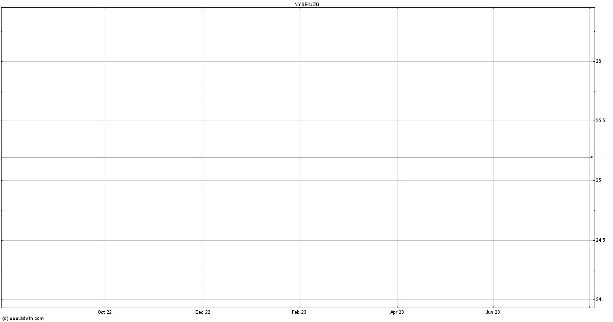 U S Cellular Sr Nt Stock Quote Uzg Stock Price News Charts