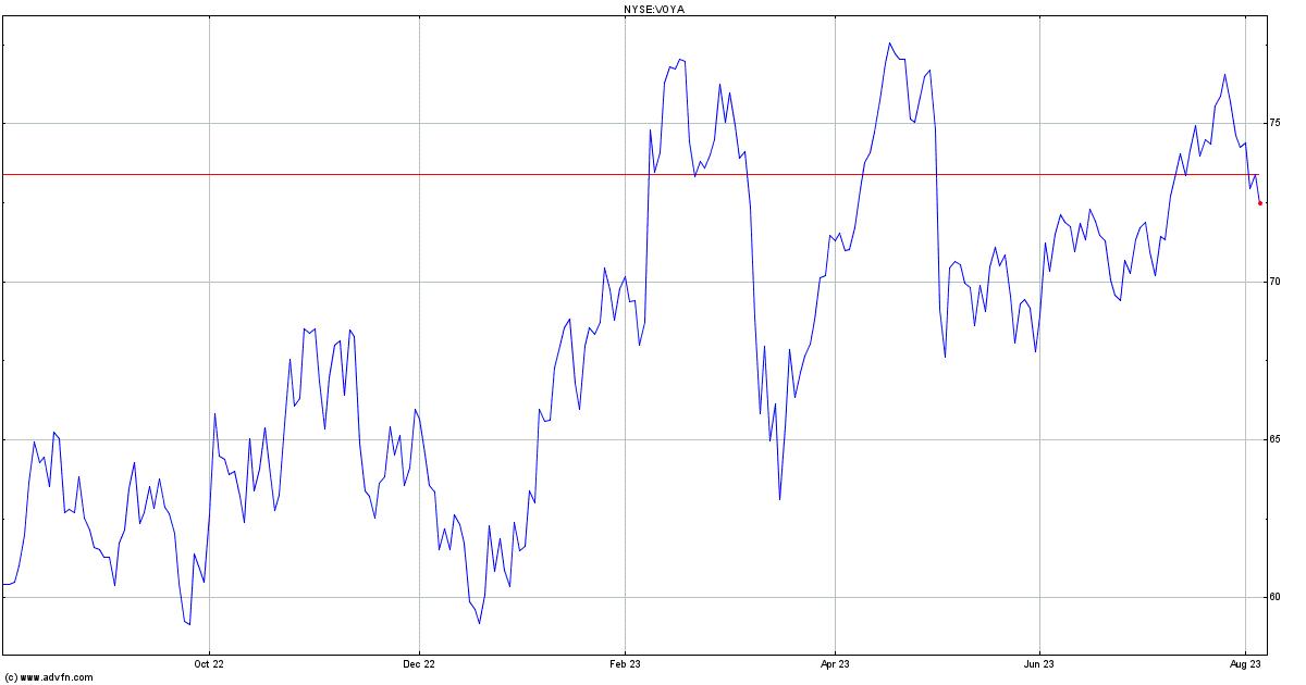Voya Financial Inc Stock Chart Voya