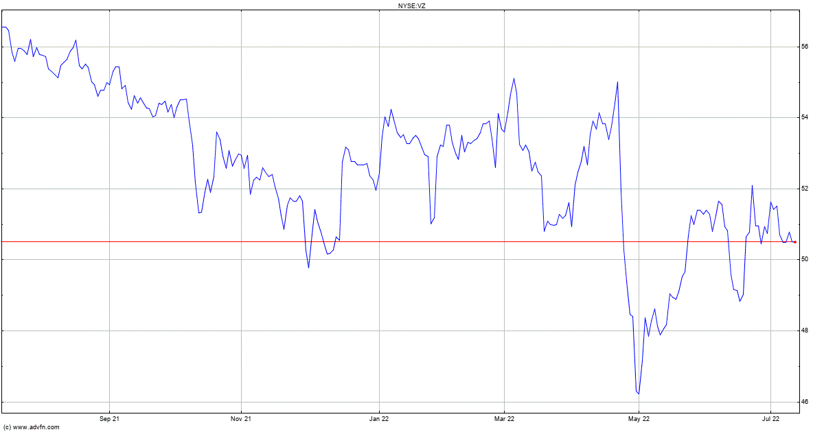 Verizon Stock Quote Vz Stock Price News Charts Message Board