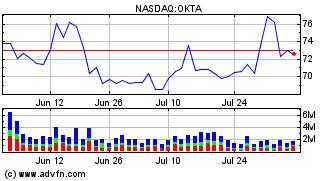 Okta Inc  (OKTA) Stock Message Board - InvestorsHub