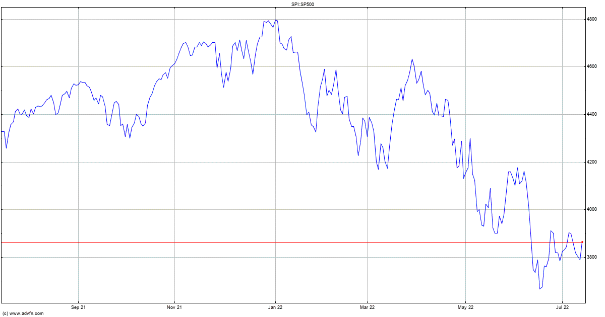 Top s&p 500 stock for option trading