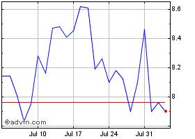 CG 1 Month Chart