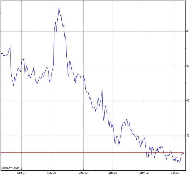 Canada Goose Holdings Stock Chart Goos