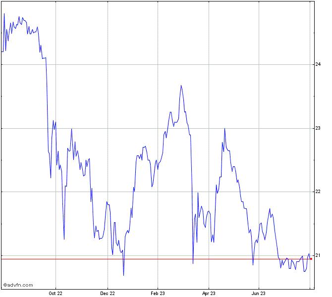 Td Bank Pref Series 18 Stock Chart Tdj