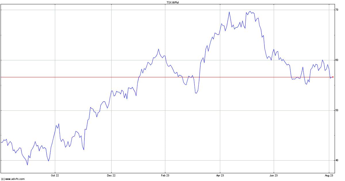 Canadian Zinc Stock Quote: Wheaton Precious Metals Stock Quote. WPM