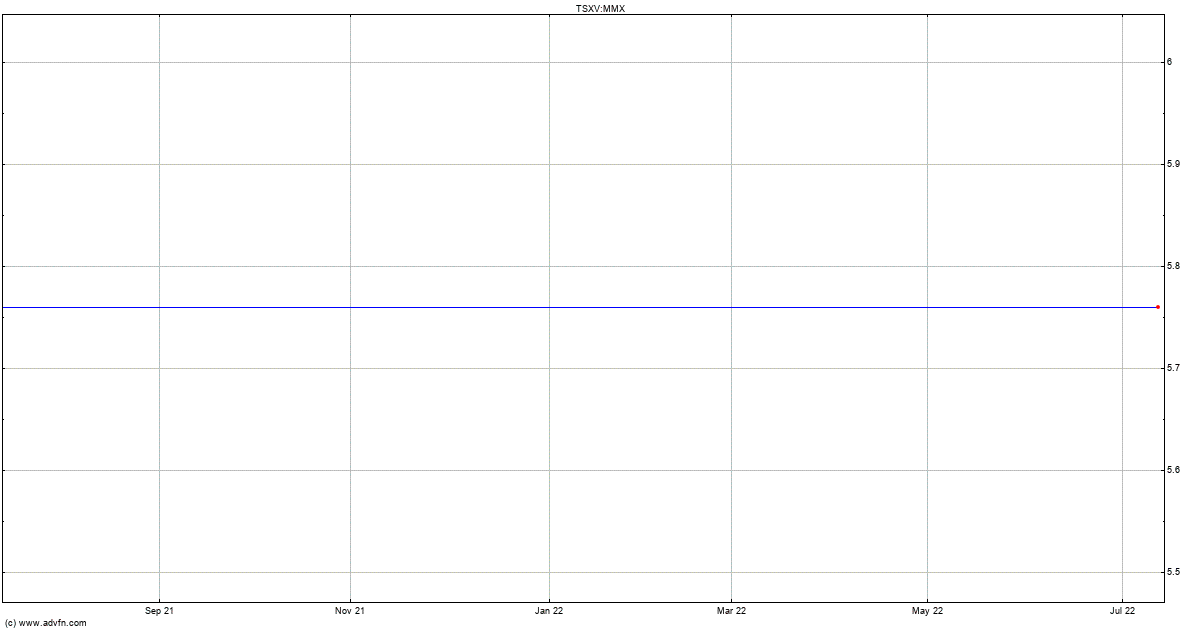 Canadian Zinc Stock Quote: Maverix Metals Stock Quote. MMX