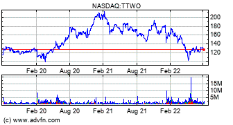 TakeTwo Interactive Software Inc  (TTWO) Stock Message Board