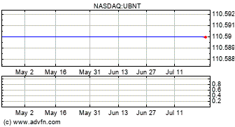 Ubiquiti Networks,Inc (UBNT) Stock Message Board - InvestorsHub