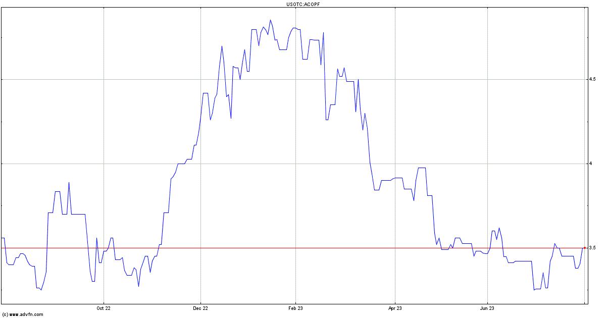 A2 Milk Co Ltd Stock Quote Acopf Stock Price News Charts
