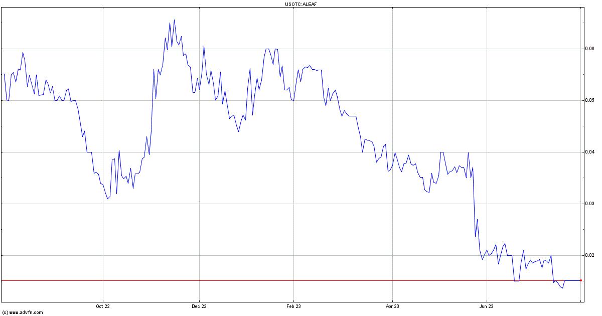 Aleafia Health Inc  Stock Quote  ALEAF - Stock Price, News