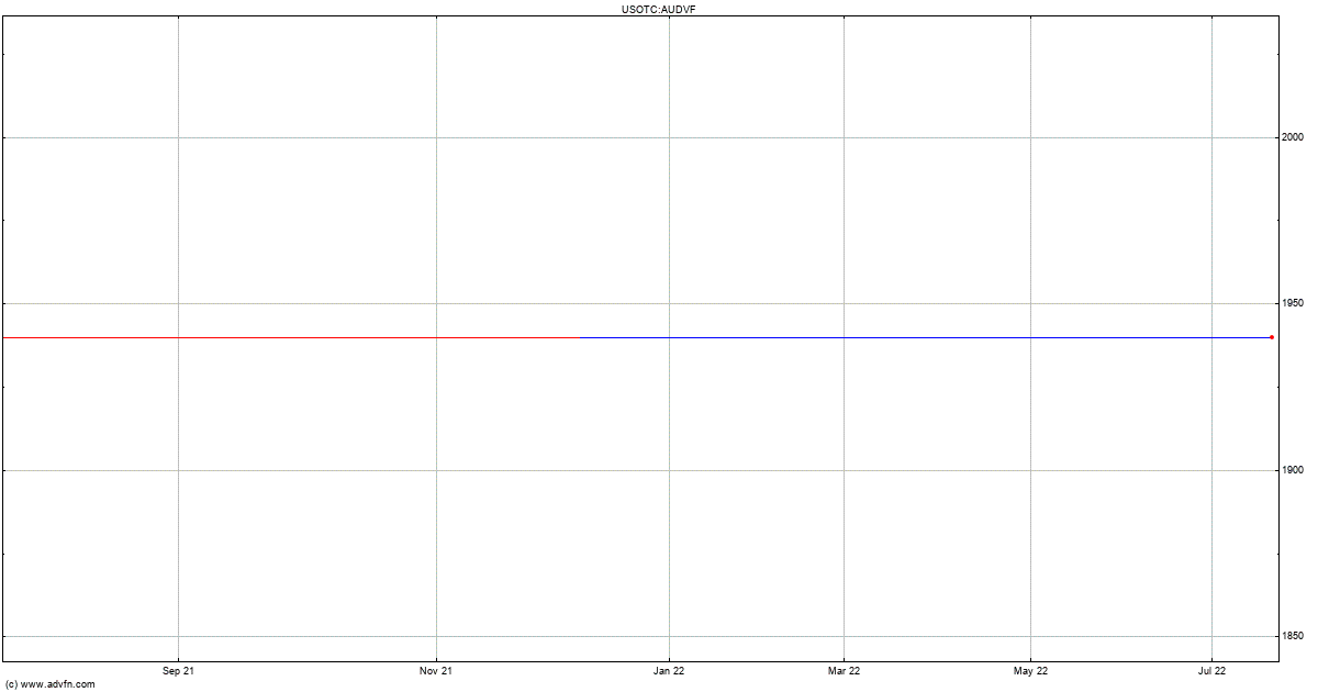 Audi Ag Stock Quote Audvf Stock Price News Charts Message
