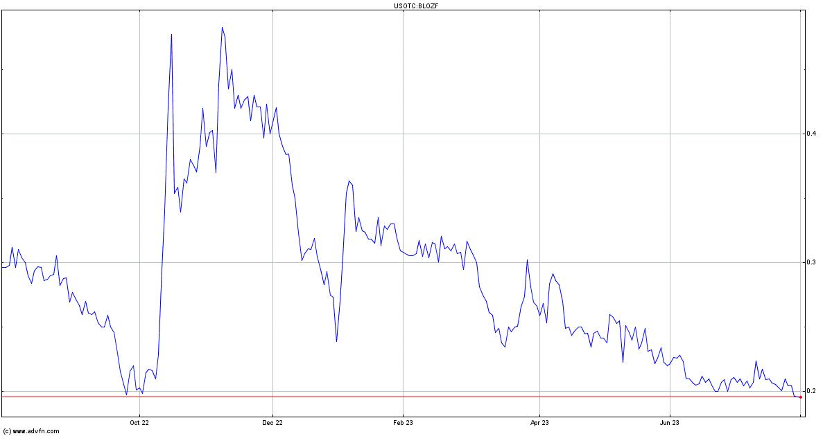 Cannabix Technologies Inc Stock Quote Blozf Stock Price News