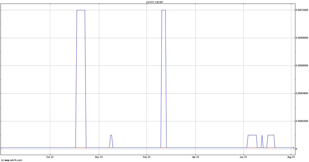 Cellcube Energy Storage Sys Inc. Stock Quote. CECBF ...