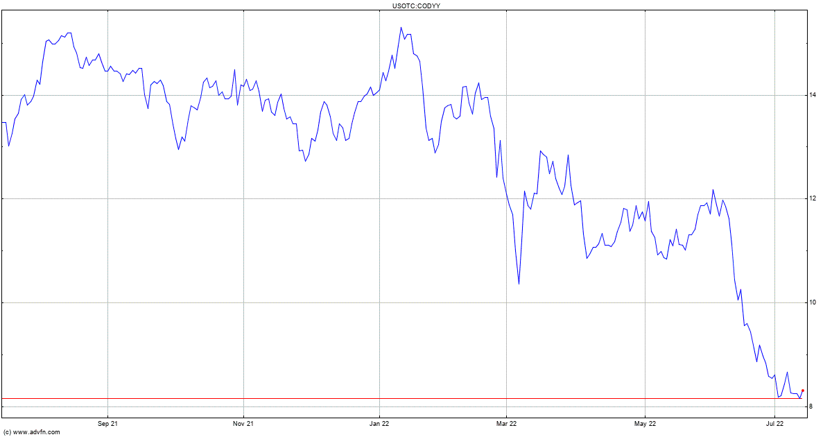 Compagnie De Saint Gobain Stock Quote Codyy Stock Price News