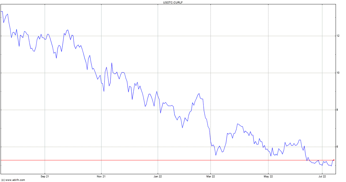 Curlf Stock Forecast